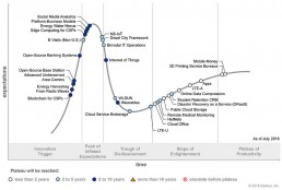 Internet of Things in the Gartner Hype Cycle for ICT in Africa