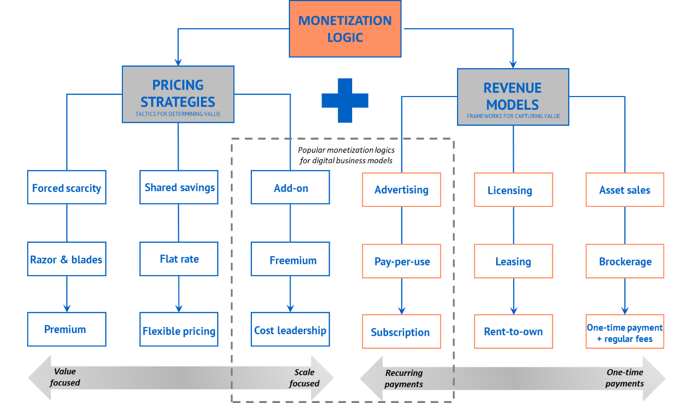 Business Model Brain Snack  Revenue Models And Pricing Strategies